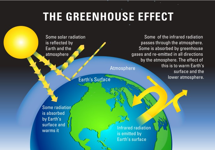 High Quality Images For Greenhouse Effect Diagram 3lovedesign3
