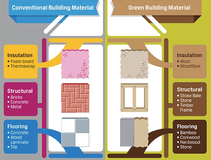 10 green business ideas environment blog for Materials to build a house list
