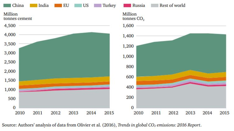 Cement and CO2 Emissions