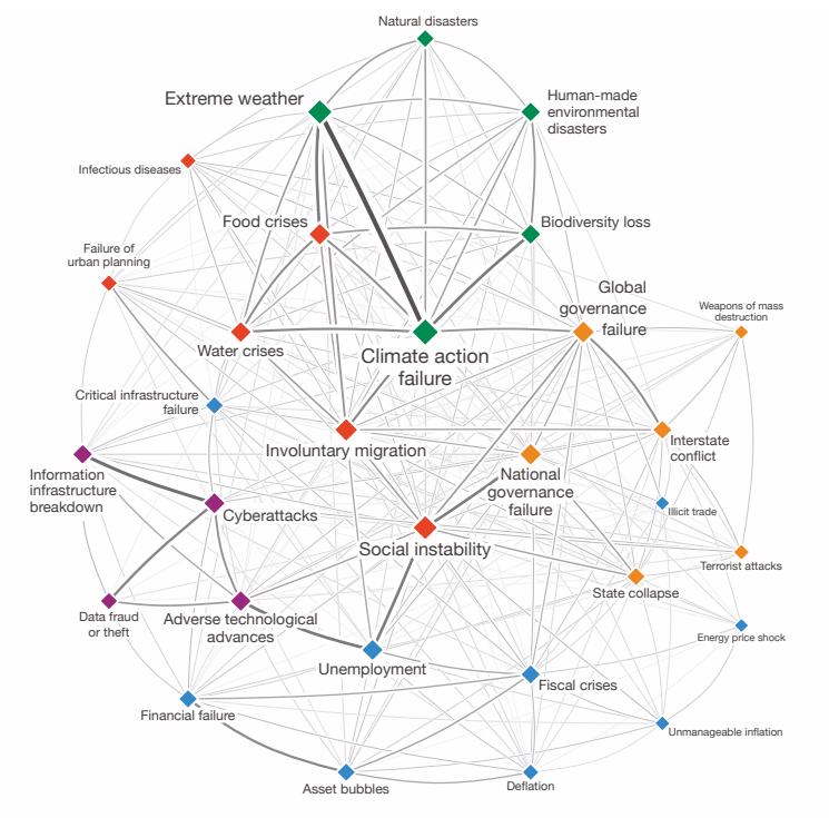 Global risk report 2020: Interconnections Map